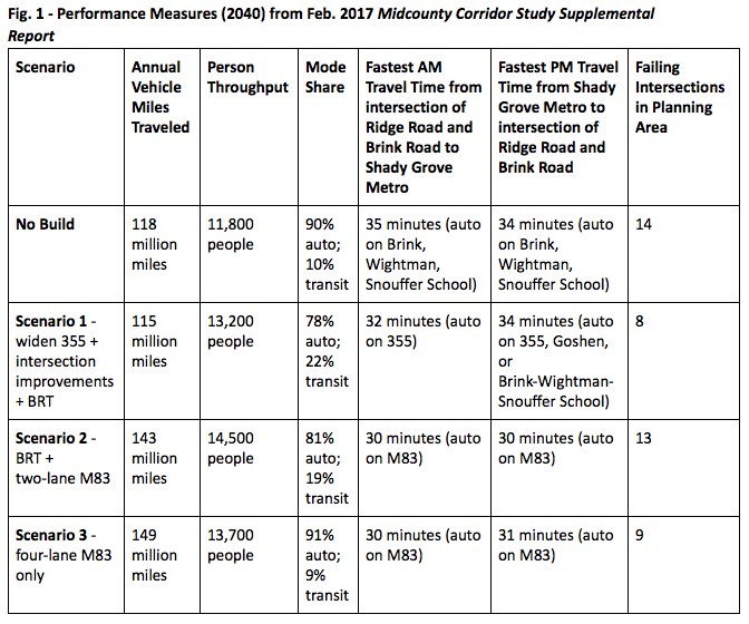 Performance Measures (2040) from Feb. 2017 Midcounty Corridor Study Supplemental Report
