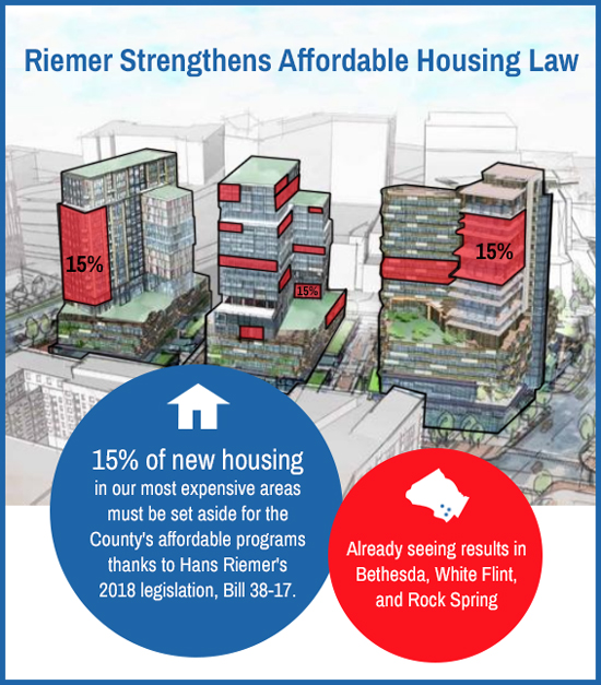 15% of new housing must be affordable Infographic