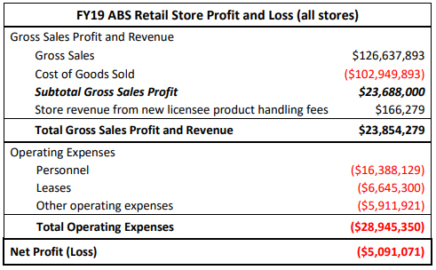 FY19 ABS Retail Store Profit and Loss (all stores)