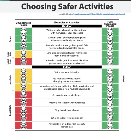 CDC's Guide to recommended activities for Vaccinated and Unvaccinated People
