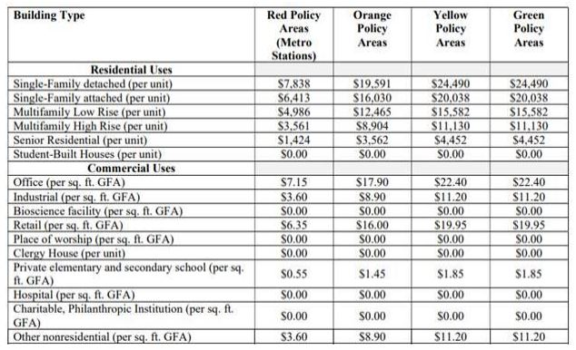 Impact Tax Rate Table
