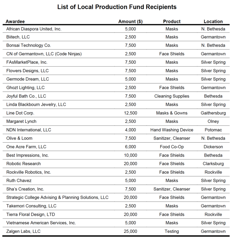 List of Companies that were awarded grants in the Local Production Fund