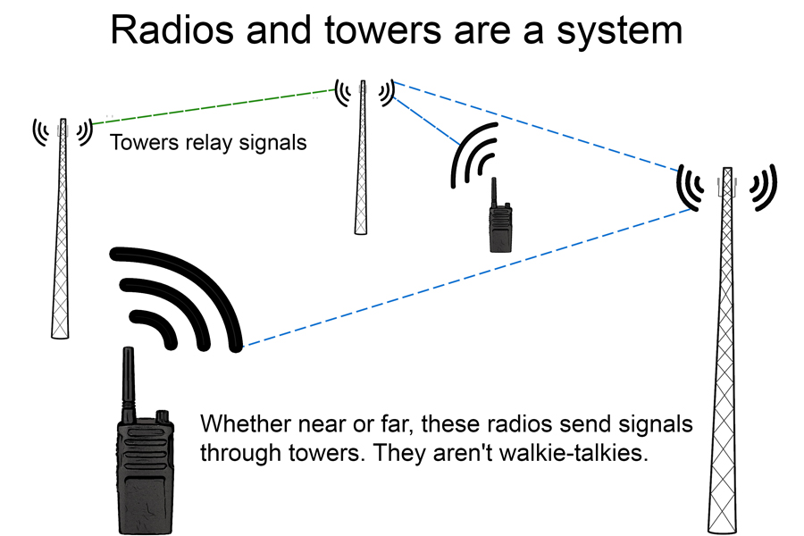 Radios and towers work as a system
